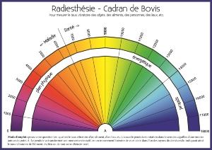 planche radiesthesie